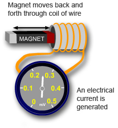 UK Power Networks - Generating electric current